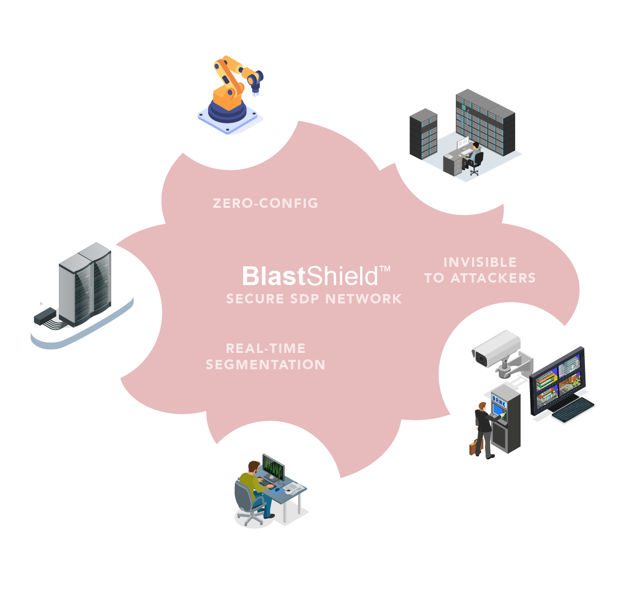 A chart showing the capabilities of the BlastShield™ software-defined VPN.