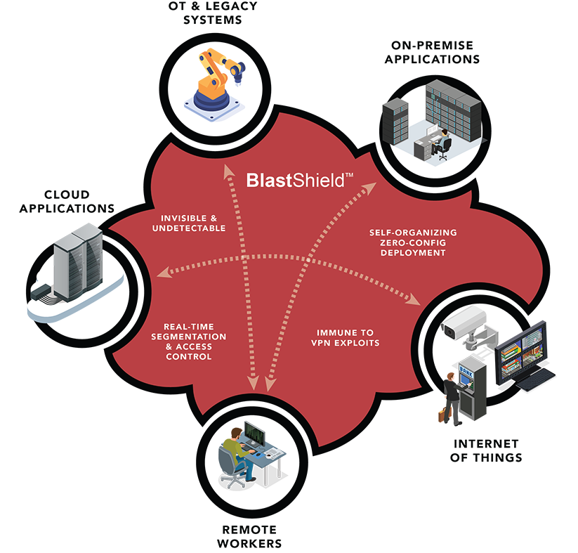 The BlastShield™ software-defined VPN has a single secure IP layer.
