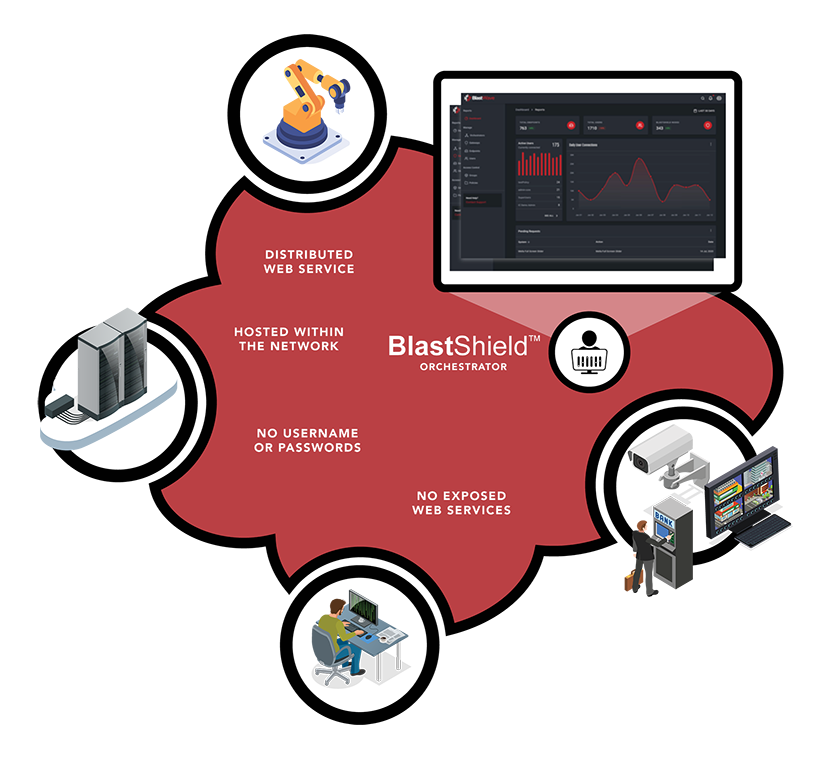 The admin services of the BlastShield™ software-defined VPN are not exposed.