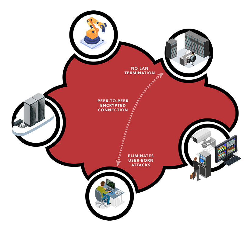 The BlastShield™ software-defined VPN has secure edge to edge protection.