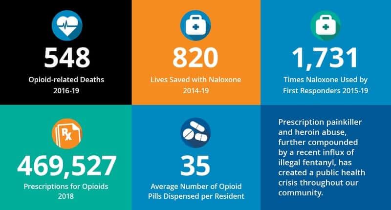 Coas stats