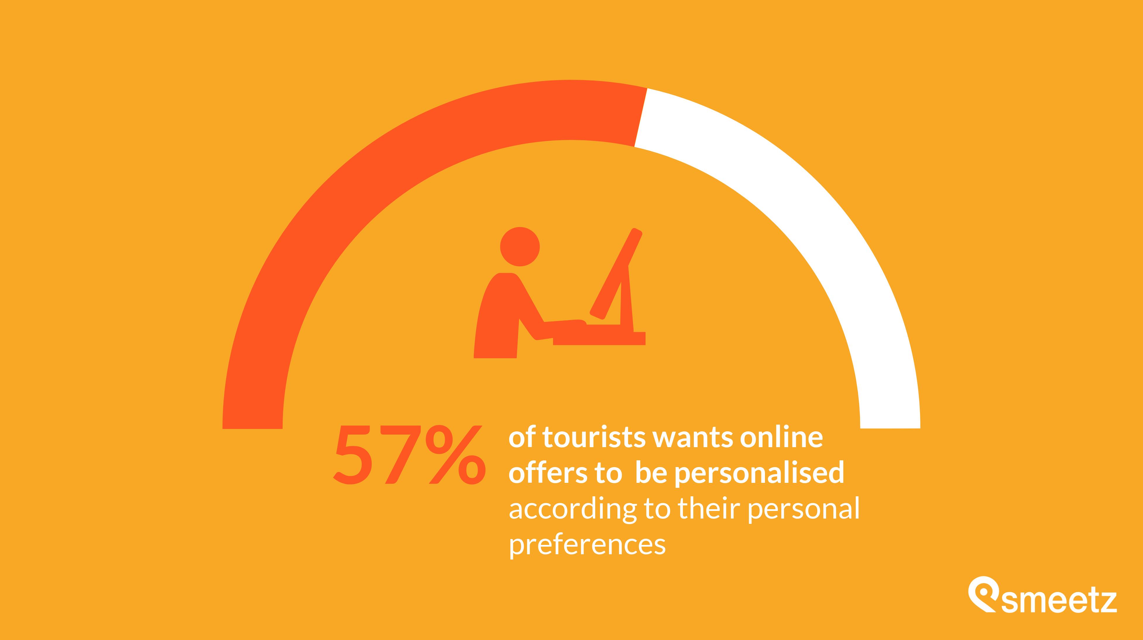tourism stats