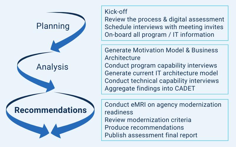 Rapid Assessments | Elyon Strategies