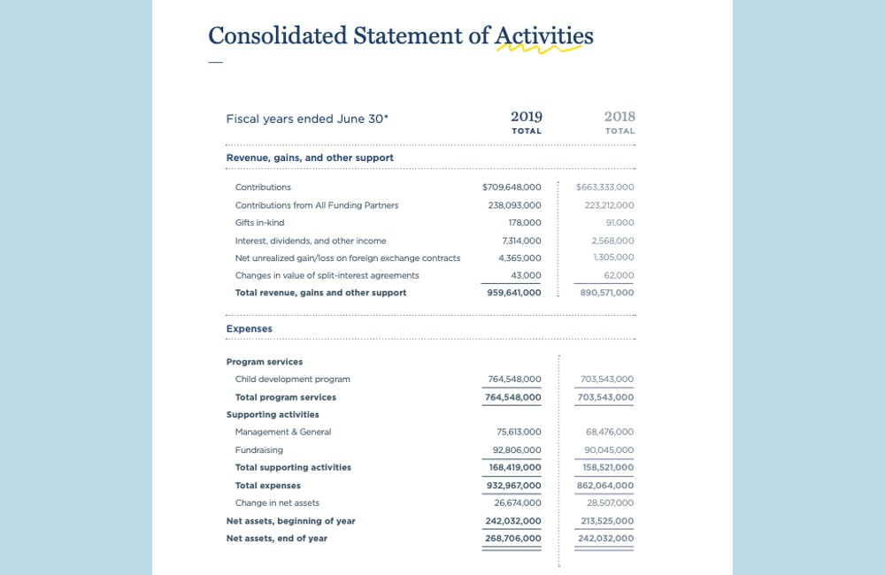 Compassion International is transparent in their annual report