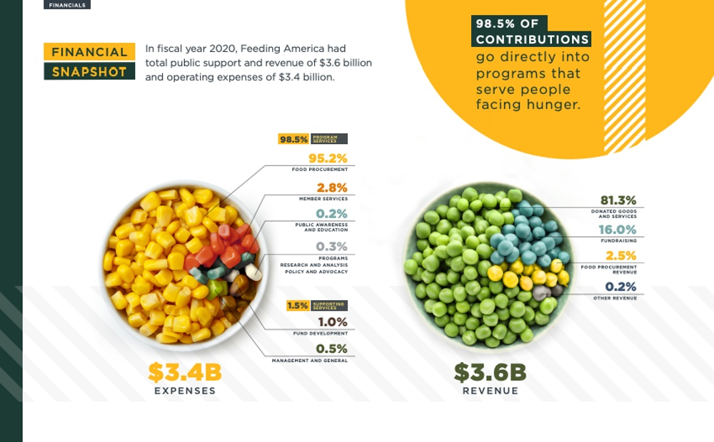 Feeding America is transparent in their annual report