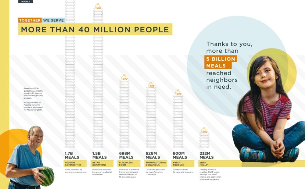 Feeding America communicates impact in their annual report