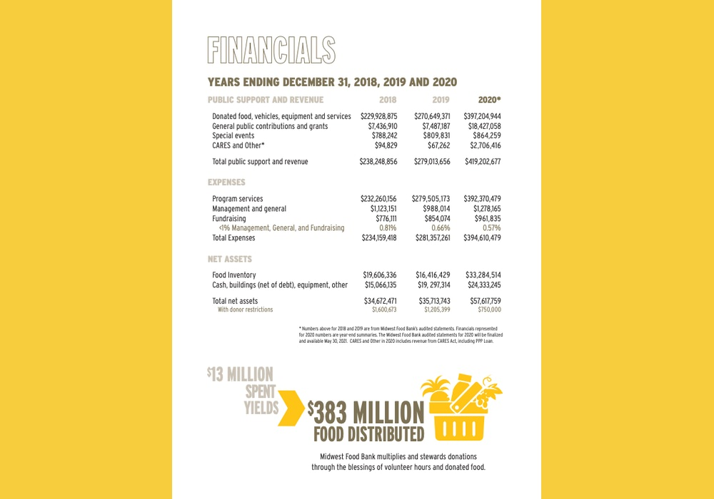 Midwest Food Bank is transparent in their annual report