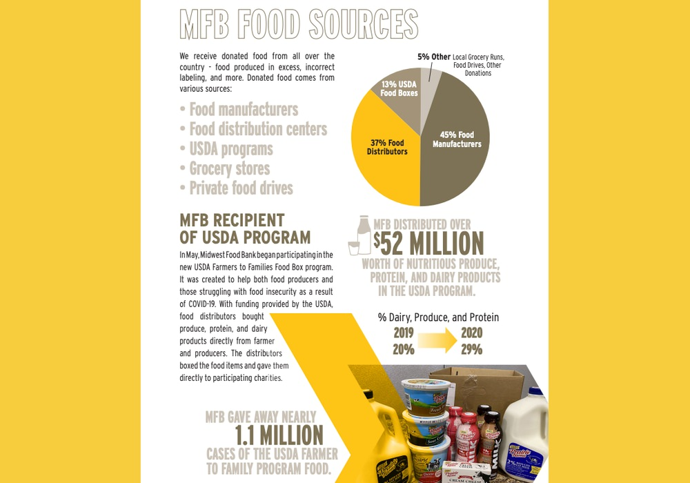 Midwest Food Bank communicates impact in their annual report