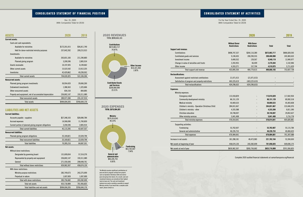 Samaritan's Purse is transparent in their annual report