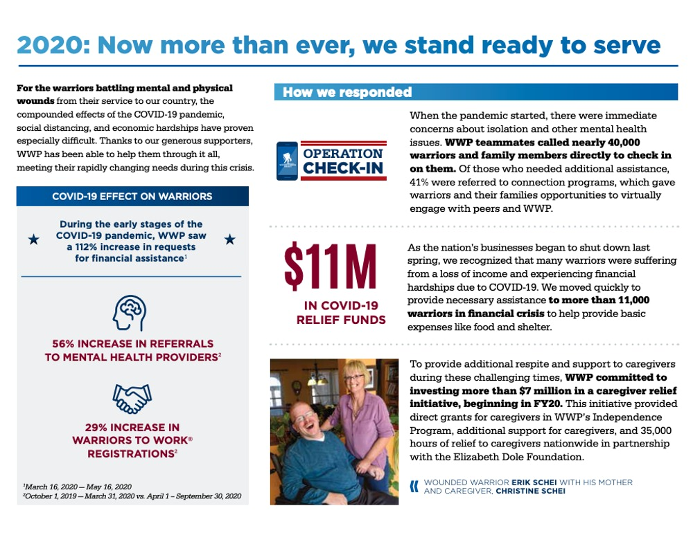 Wounded Warrior Project communicates impact in their annual report