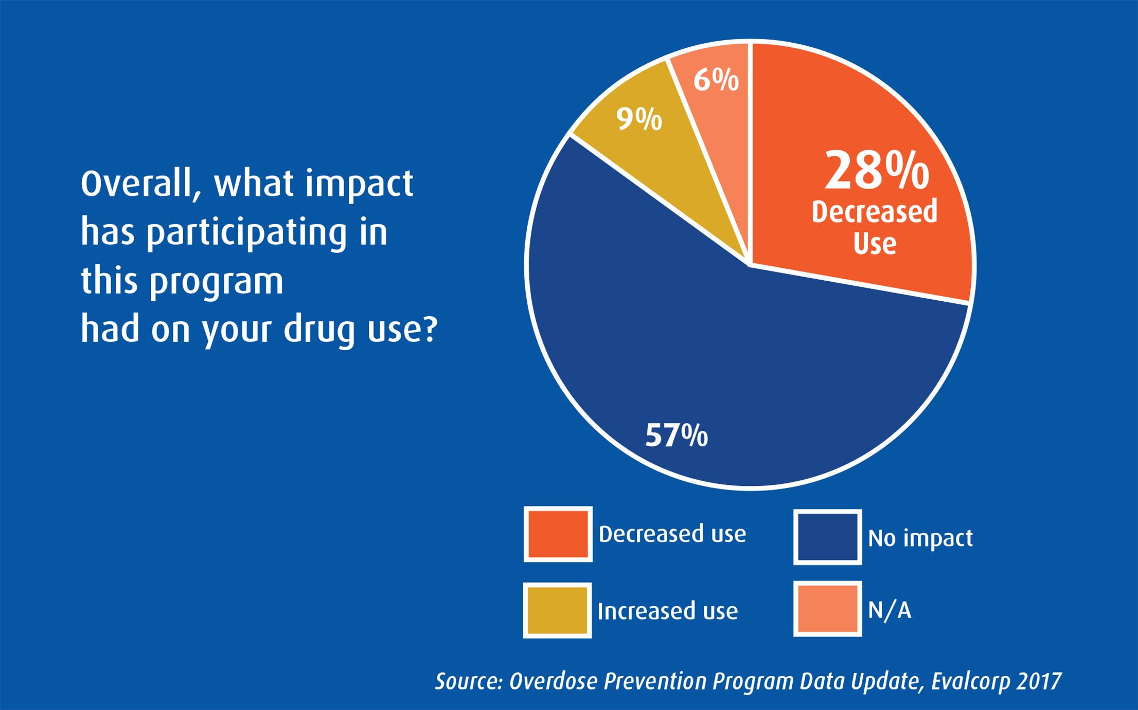 impact on drug use chart