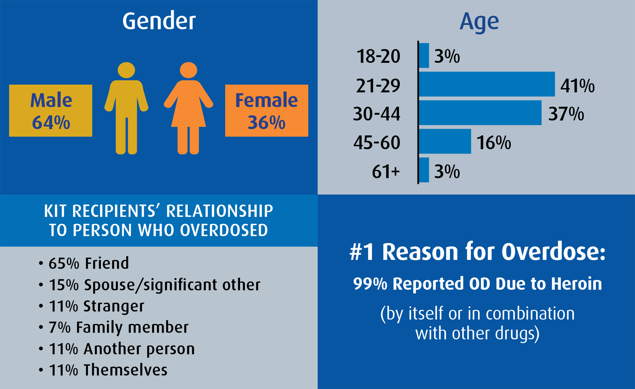 od project demographics