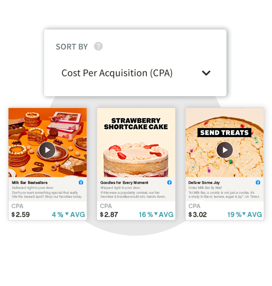 Creative Insights sort by KPIs