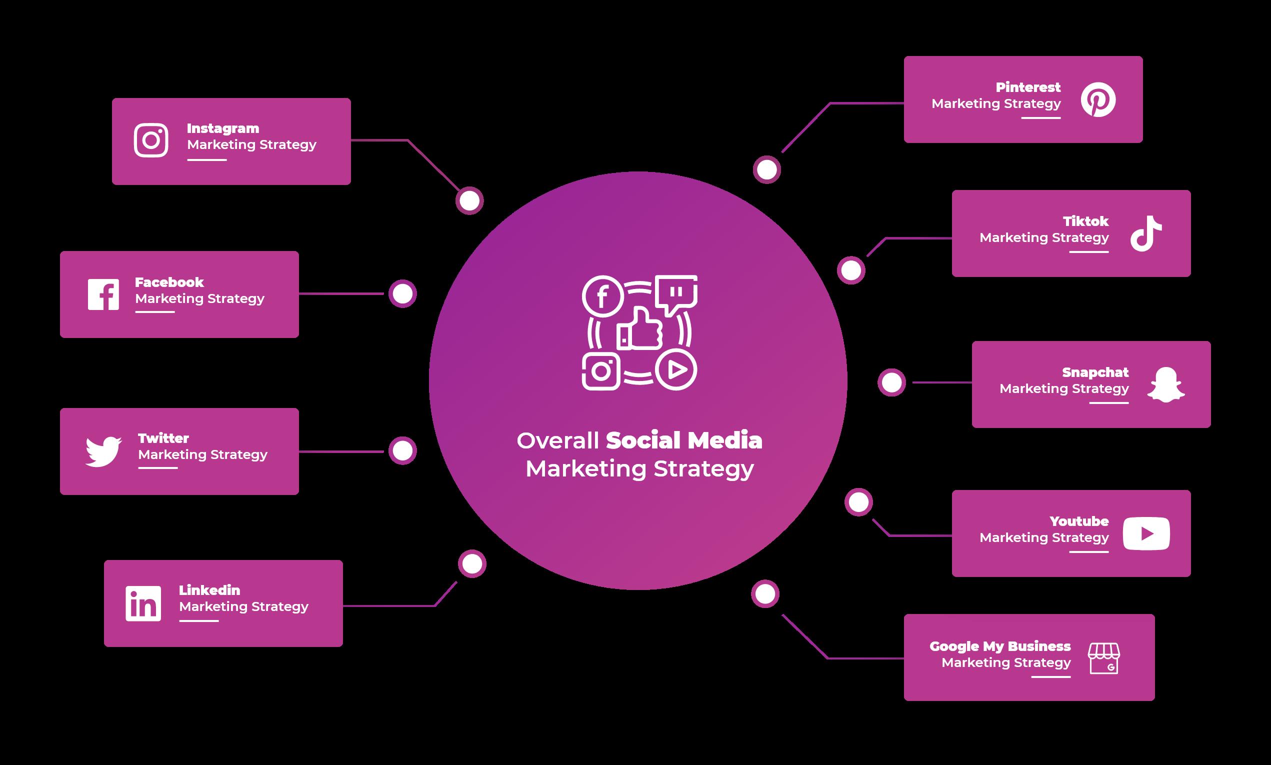 Estrategia general de marketing de medios sociales - Agencia C180