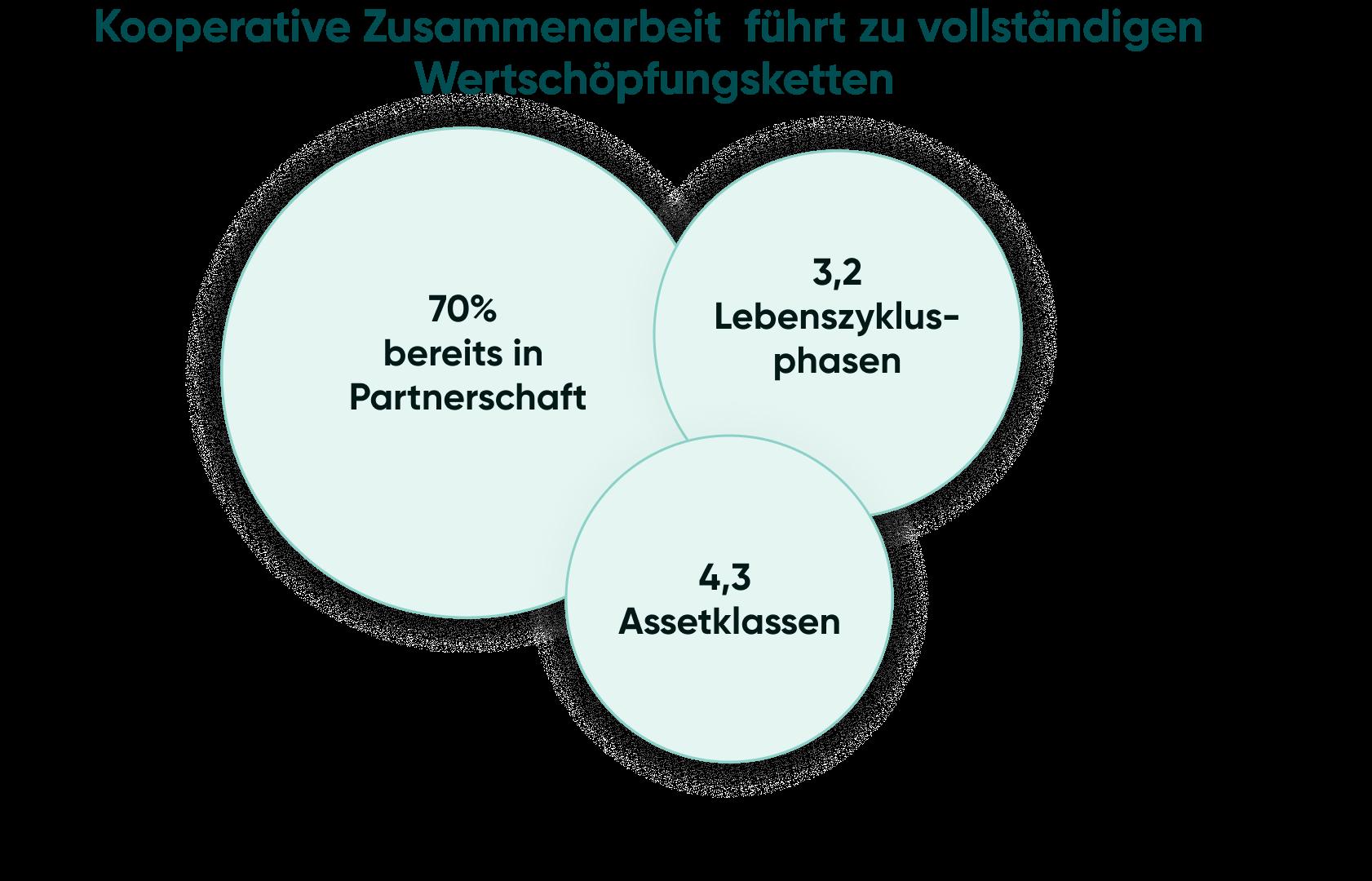 Kooperative Zusammenarbeit führt zu Konnektivität entlang der Wertschöpfungskette