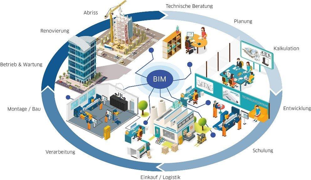 bim - building information modelling prozess