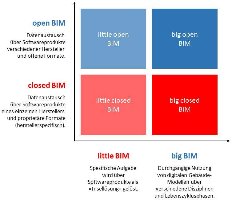Die 4 Arten von BIM