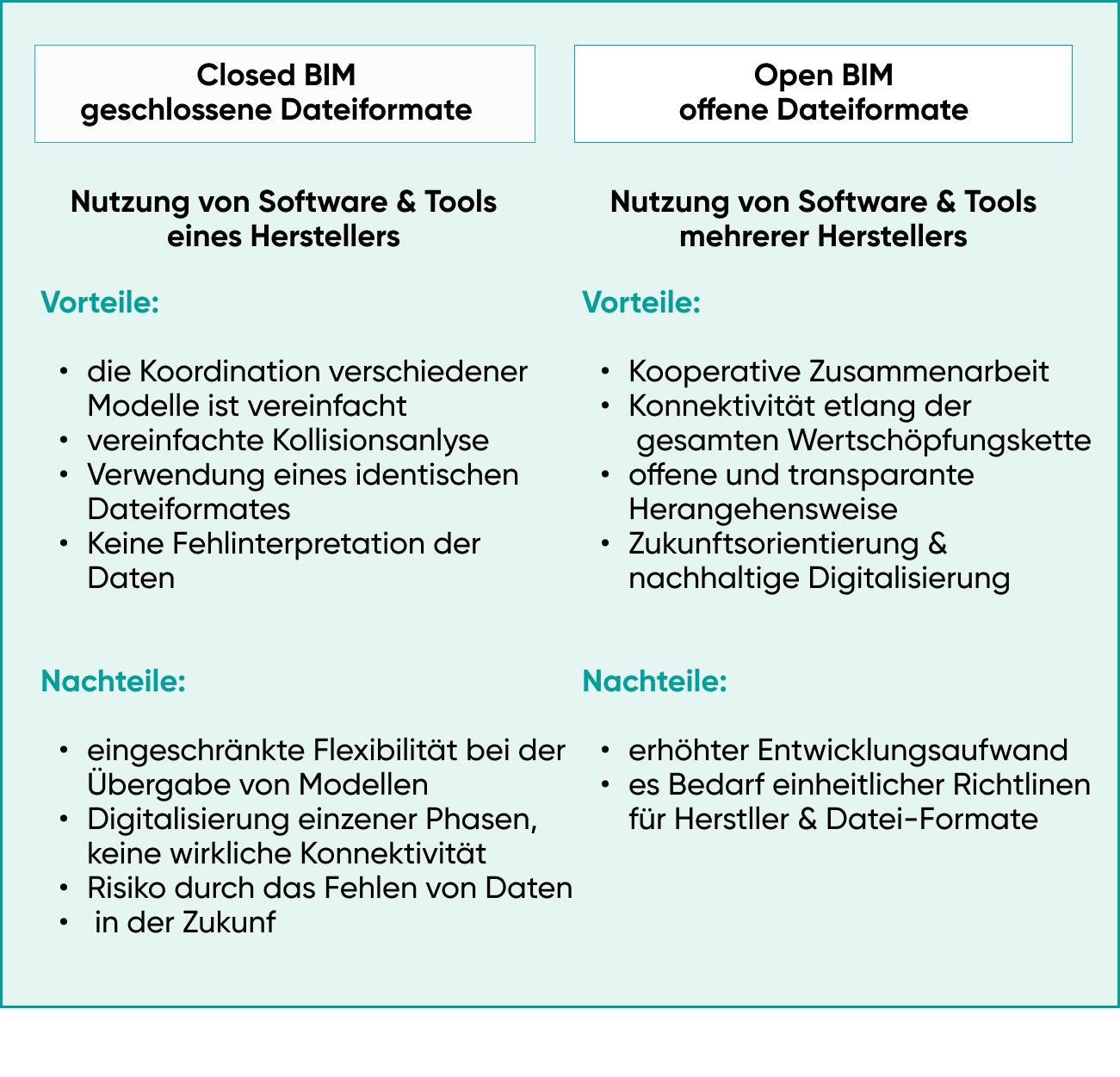 Open BIM vs. Closed BIM