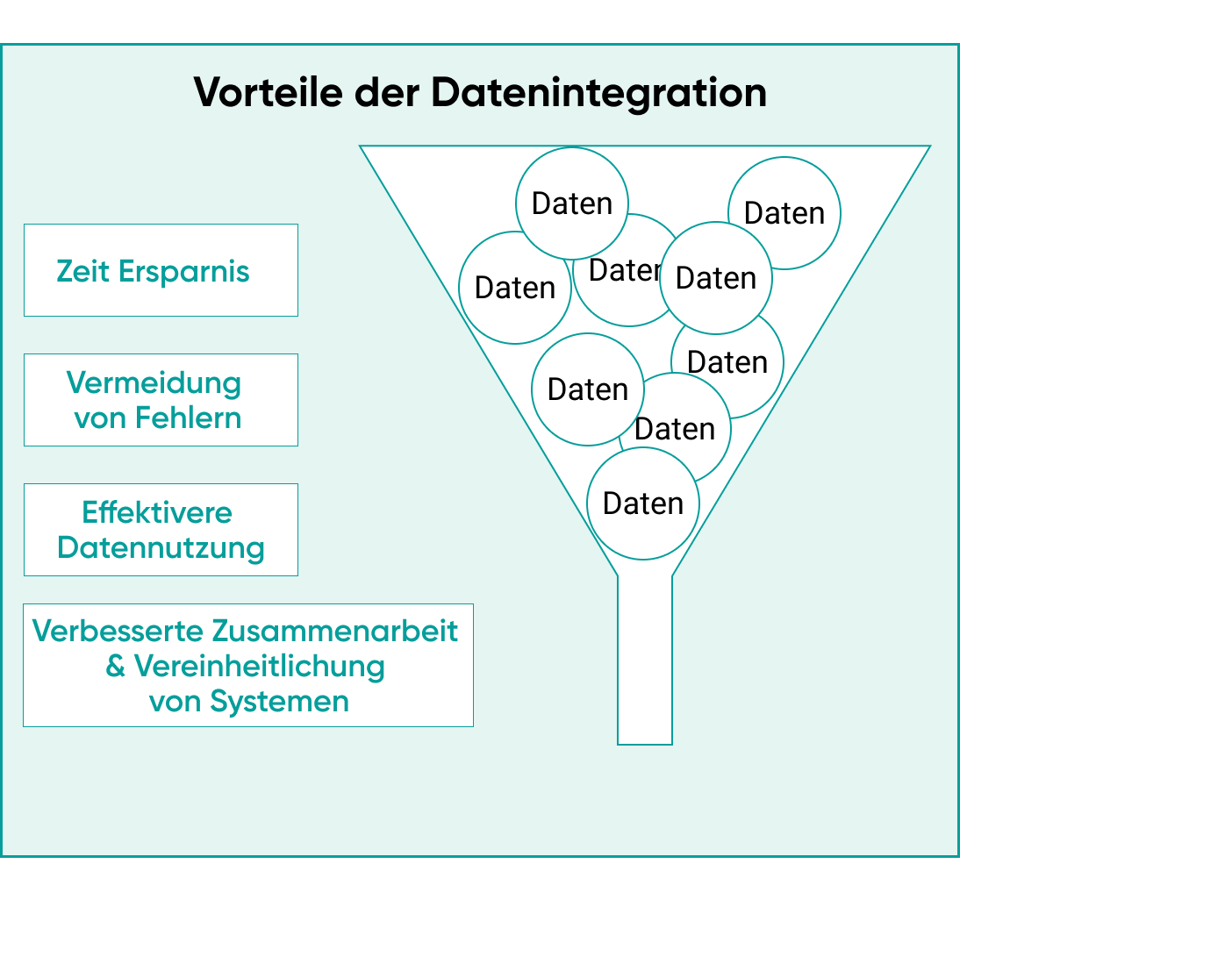 Vorteile der Datenintegration