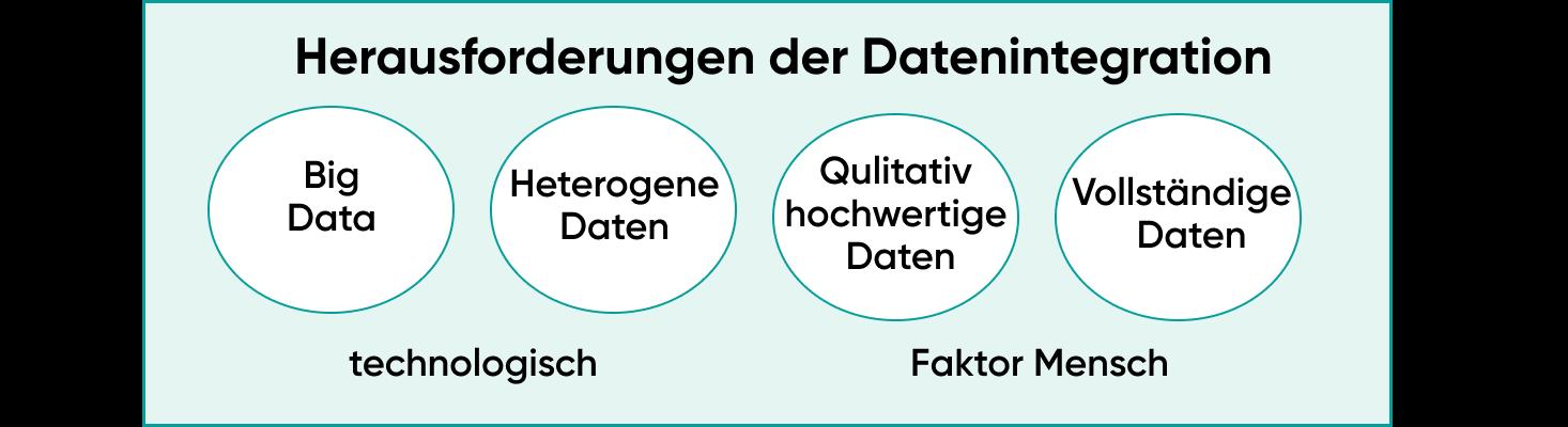 Herausforderungen der Datenintegration