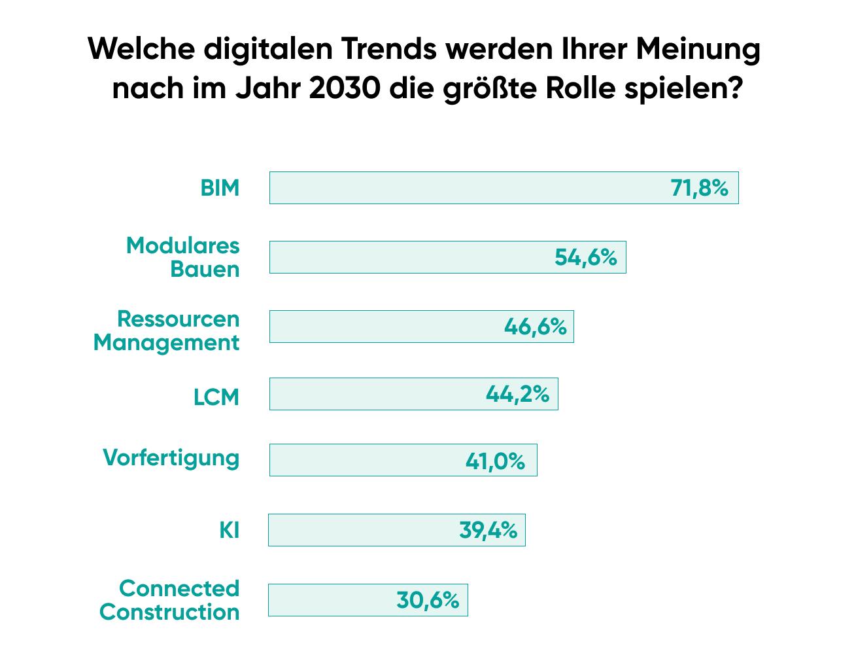 Trends Digitalisierung Bauindustrie in Zukunft