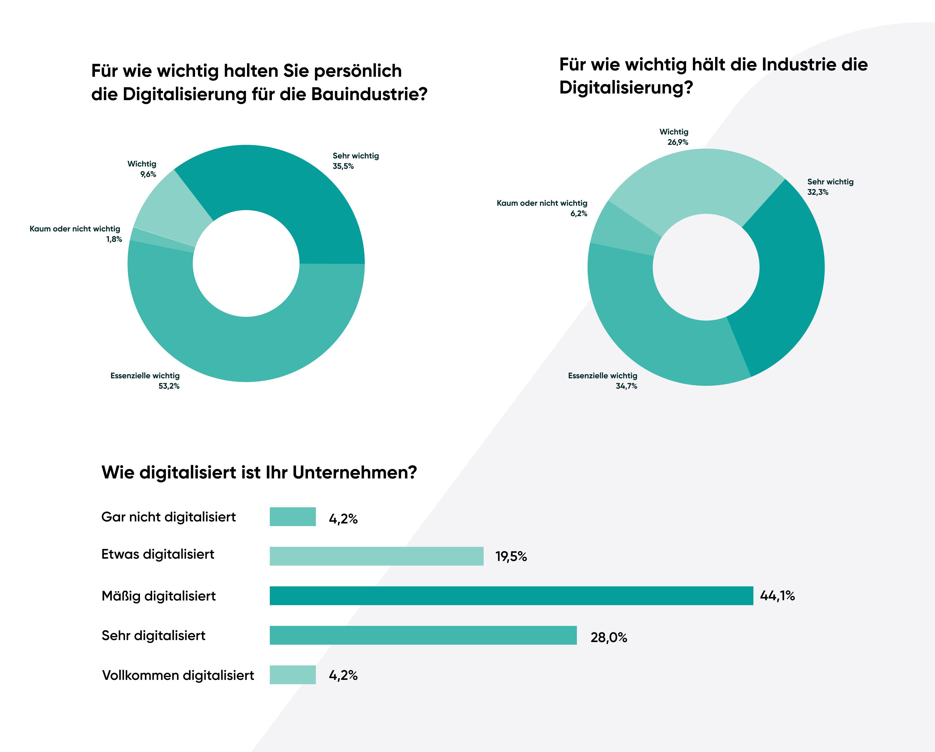 Wie digitalisiert ist die Bauindustrie