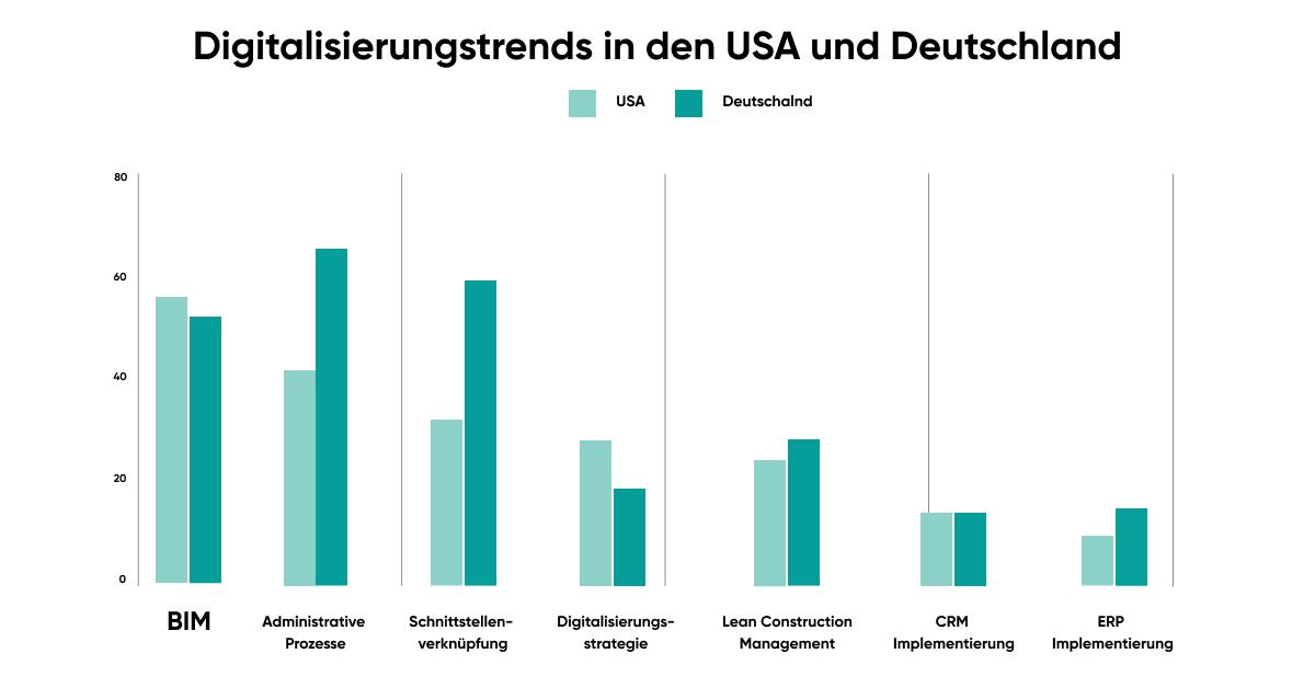Vergleich der Digitalisierung der Bauindustrie USA und Deutschland