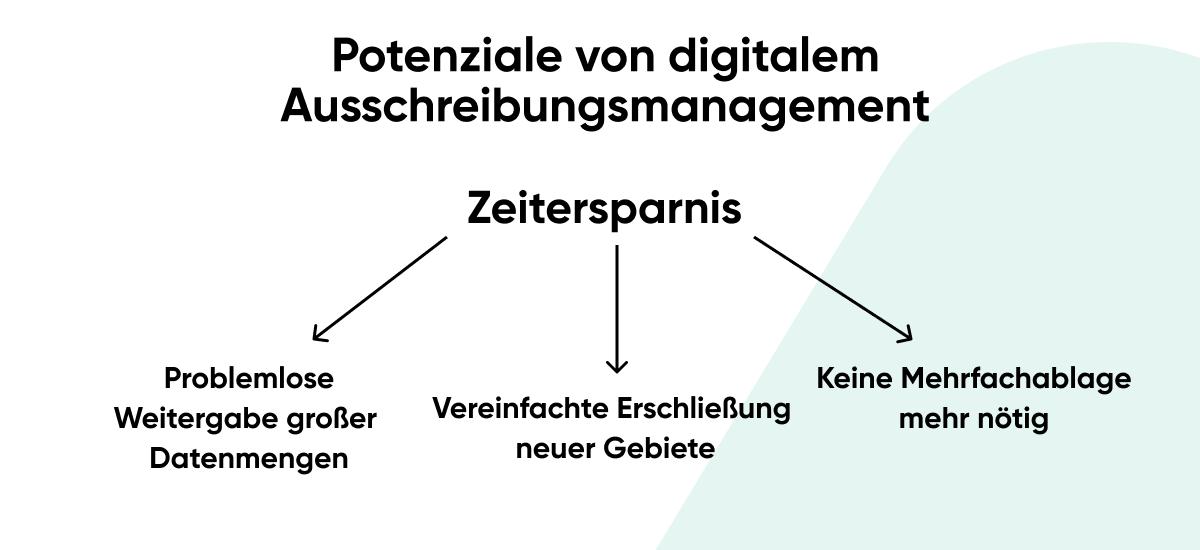 Potenziale von Digitalem Nachunternehmermanagement