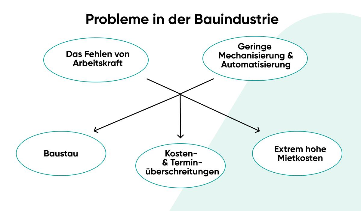 Probleme in der Bauindustrie