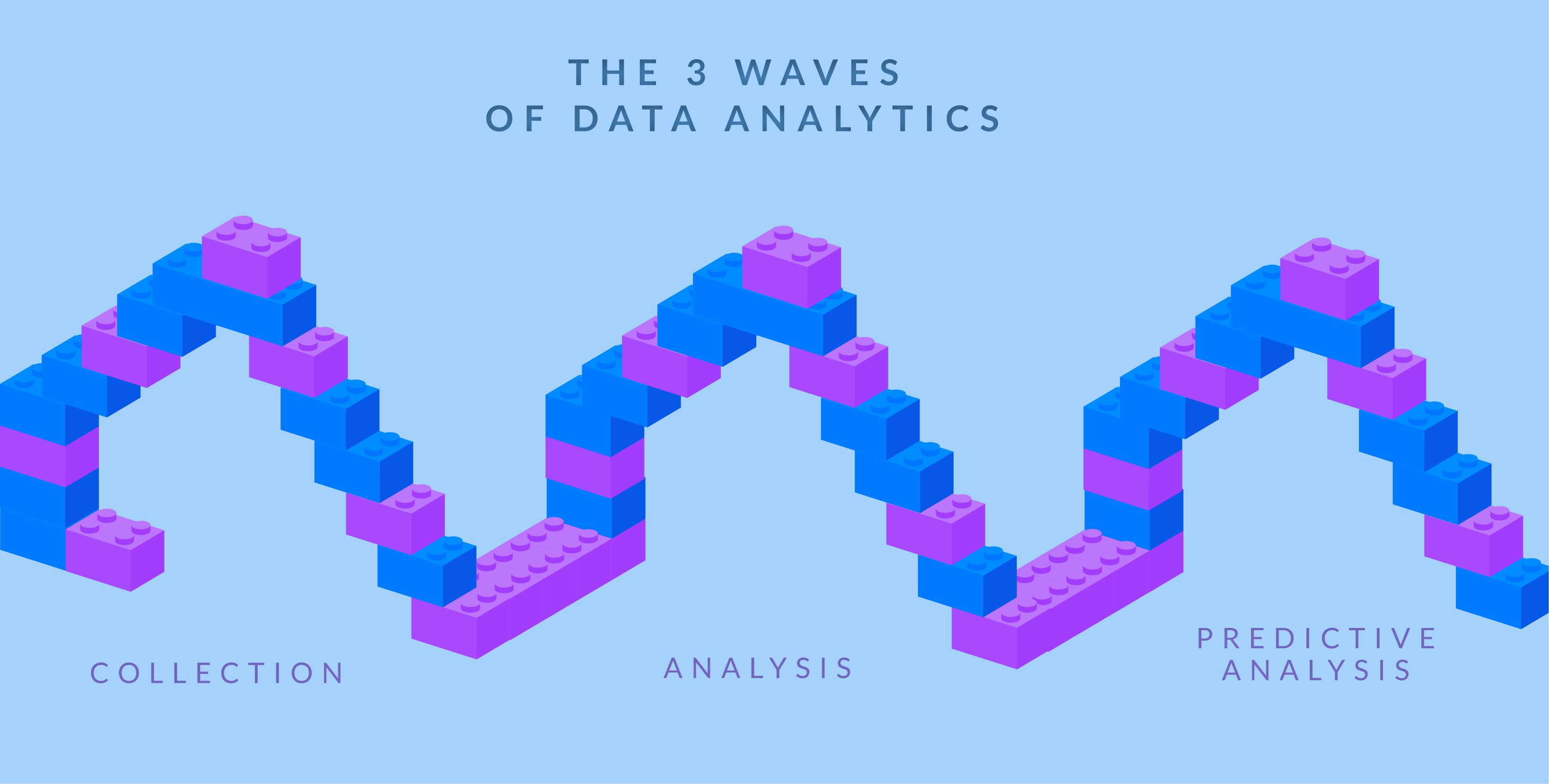 the three waves of data analytics: collection, analysis and predictive analytics