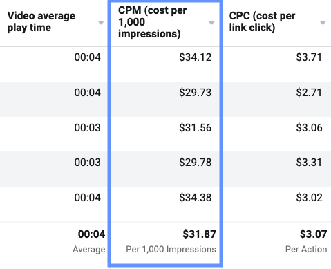 screenshot of the fb ads reporting window for cost per impressions