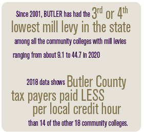 Since 2001, BUTLER has had the third or fourth lowest mill levy in the state among all the community colleges with mill levies ranging from about 9.1 to 44.7 in 2020. 2018 data shows Butler County tax payers paid LESS per local credit hour than 14 of the other 18 community colleges.