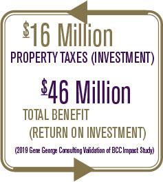$16 Million Property Taxes (Investment) $46 Million Total Benefit (Return on Investment) (2019 Gene Gerorge Consulting Validation of BCC Impact Study)