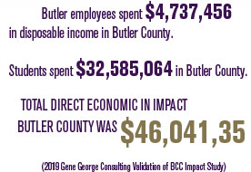 Butler employees spent $4,737,456 in disposable income in Butler County. Students spent $32,585,064 in Butler County. Total direct economic in impact Butler County was $46,041,35 (2019 Gene Gerorge Consulting Validation of BCC Impact Study)