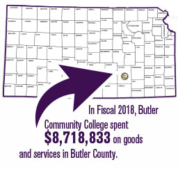 In Fiscal 2018, Butler Community College spent $8,718,833 on goods and services in Butler County.