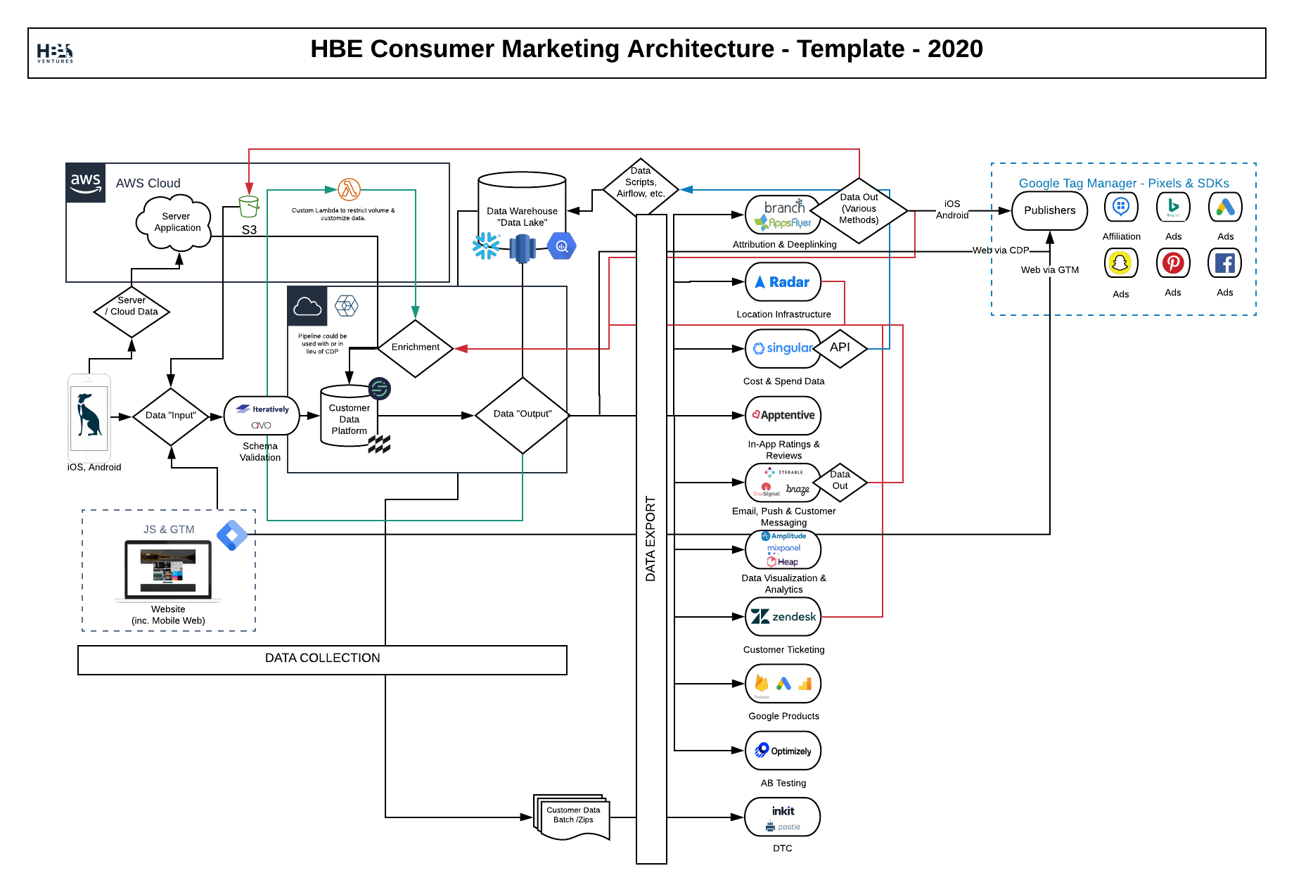 What I've Learned from Designing Dozens of Consumer Marketing Tech Stacks