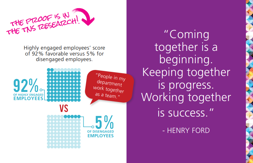 Infographic on benefits of highly engaged workforce, including Henry Ford quotation: