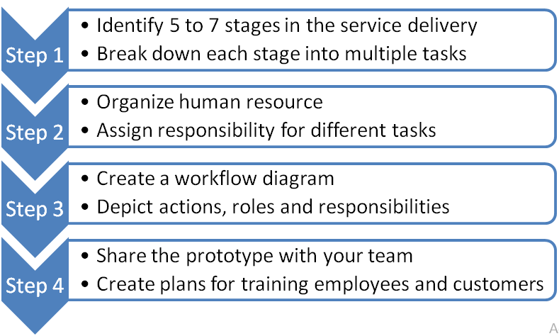 Service delivery process in 4 steps as discussed in the text.
