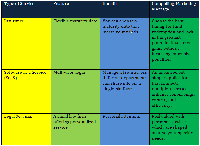 Chart describing the feature, benefit, and compelling marketing message for Insurance, Software as a Service, and Legal Services.