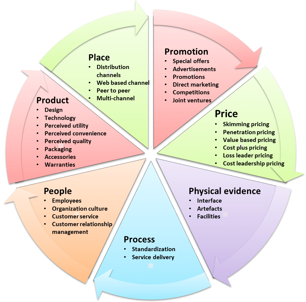 7 Ps of Service Marketing--Product, Place, Promotion, Price, Physical Evidence, Process, and People.
