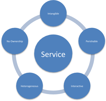 Graphic representation of the five parts of service marketing--intangible, perishable, interactive, heterogenous, no ownership.