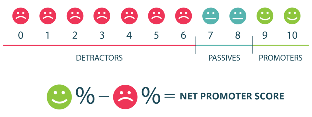 Net Promoter Score infographic with 0-6 as frowny faces, 7-8 as passive neutral faces, and 9-10 as smiley promoters.