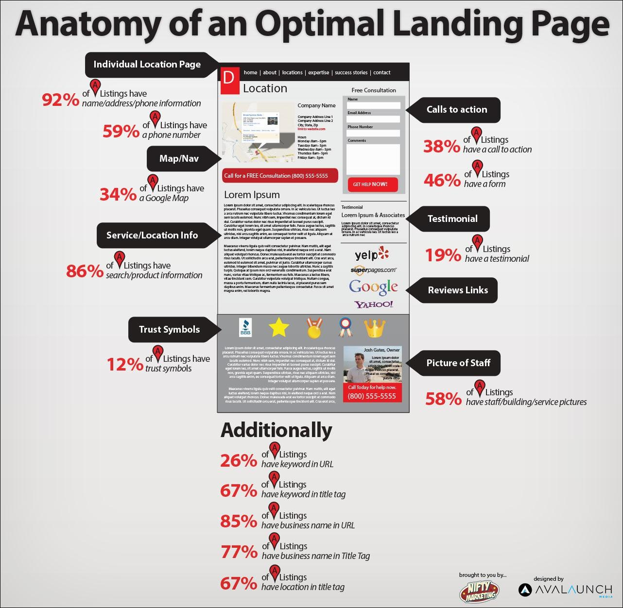 Infographic of optimal landing page, noting what should be included.