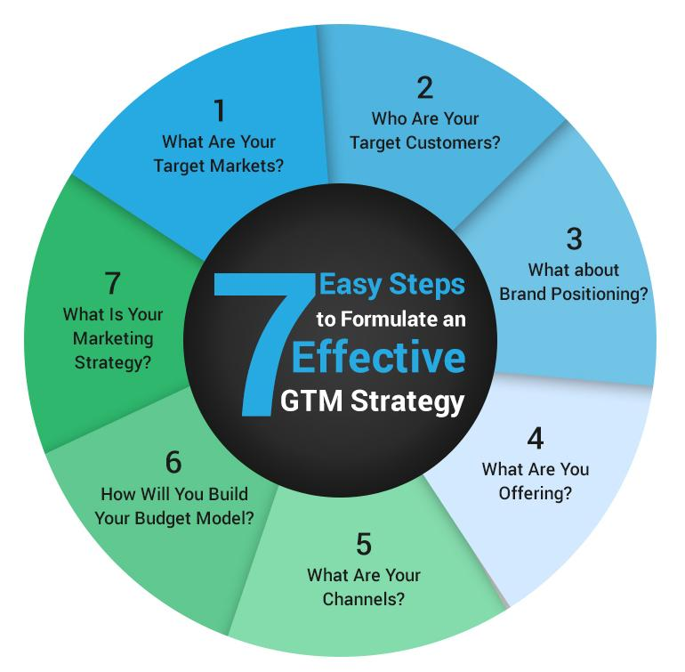 Infographic with 7 Easy Steps for an effective GTM strategy as discussed in the text.