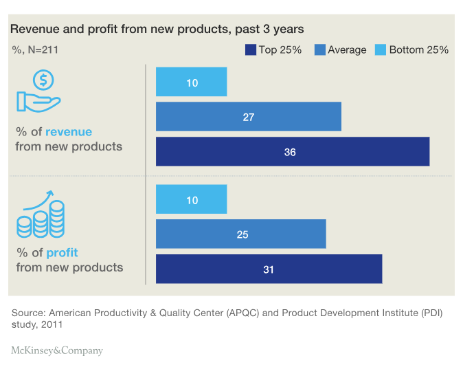Graph of revenue and profits from new products illustrating points made in text.