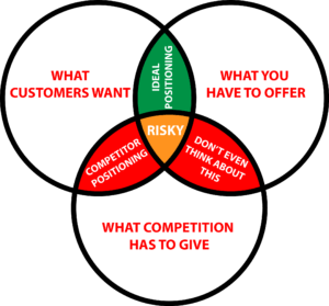 Venn diagram with three equal circles representing What Customers Want, What You Have To Offer, and What Competition Has To Give.