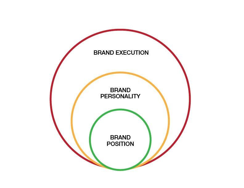 Venn Diagram on brand positioning.