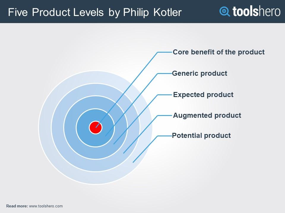Infographic showing the five levels of product as concentric circles.