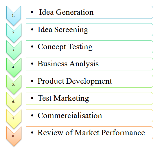 The product development process as described in the text.