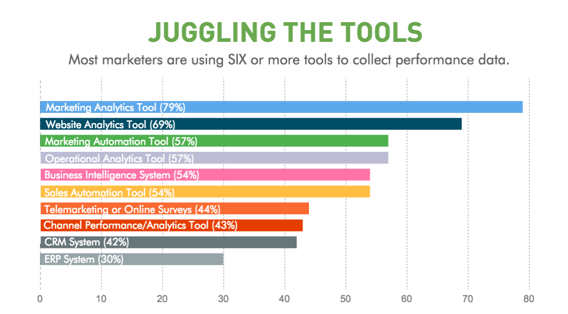 Bar graph of tools used by marketers.